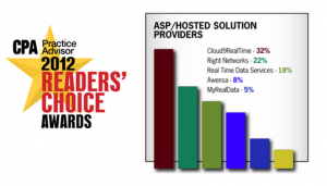 2012 Readers Choice Cloud Accounting Winner