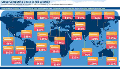 Cloud Computing Jobs Creation