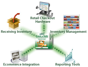 quickbooks pos hosting from cloud9