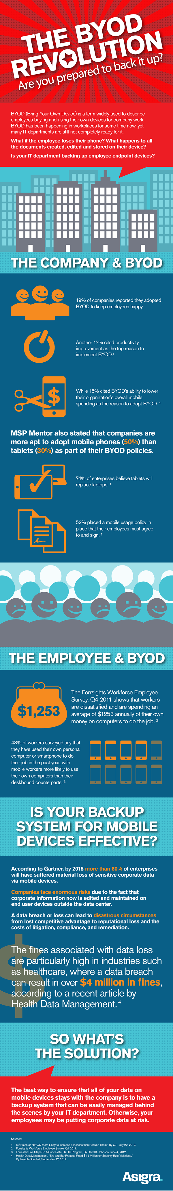BYOD Cloud Computing Computing Full Size Infographic