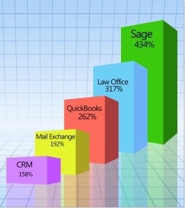 Graph showing surge in Sage Cloud Hosting requests