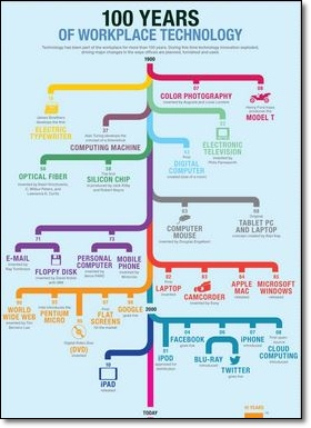 evolution of workplace technologies