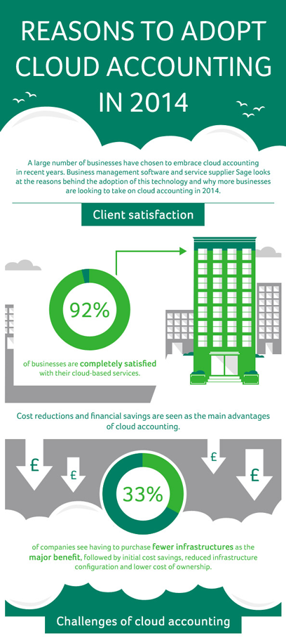 cloud accounting software infographic