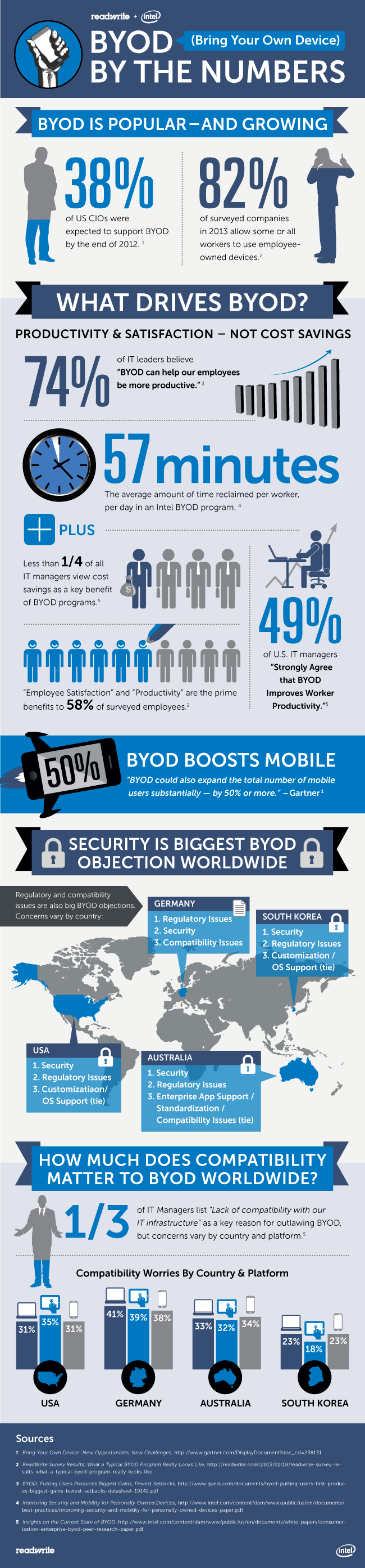 BYOD for small business essential infographic