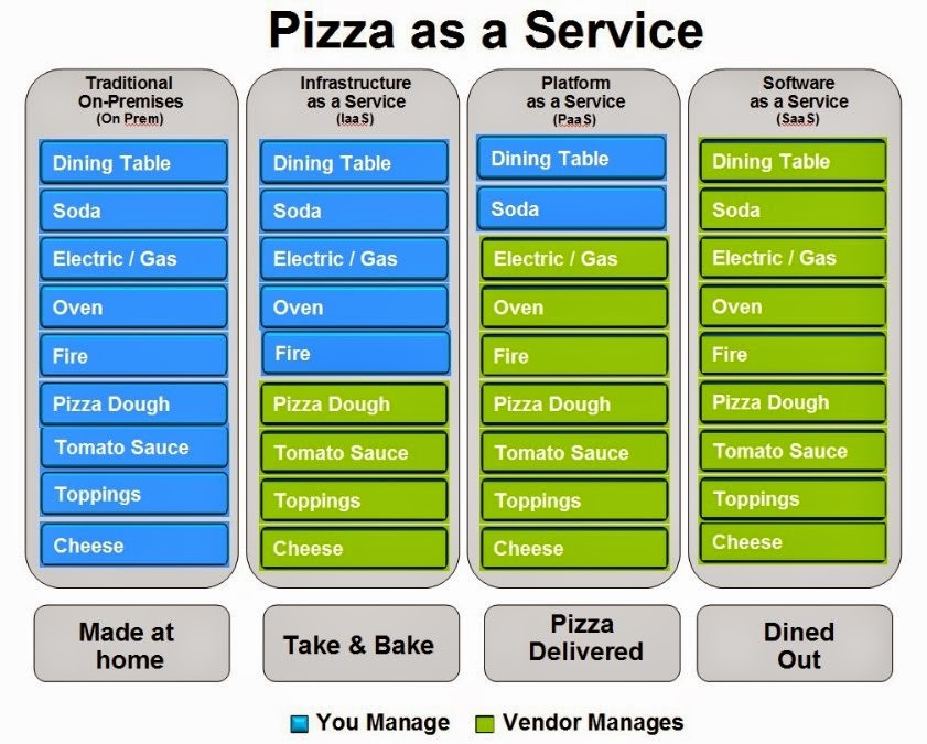 Pizza and Cloud migration have much in Common