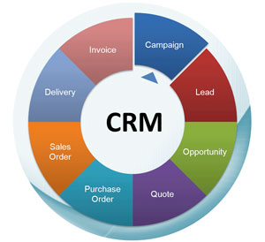 cloud hosted CRM customer lifecycle tracking