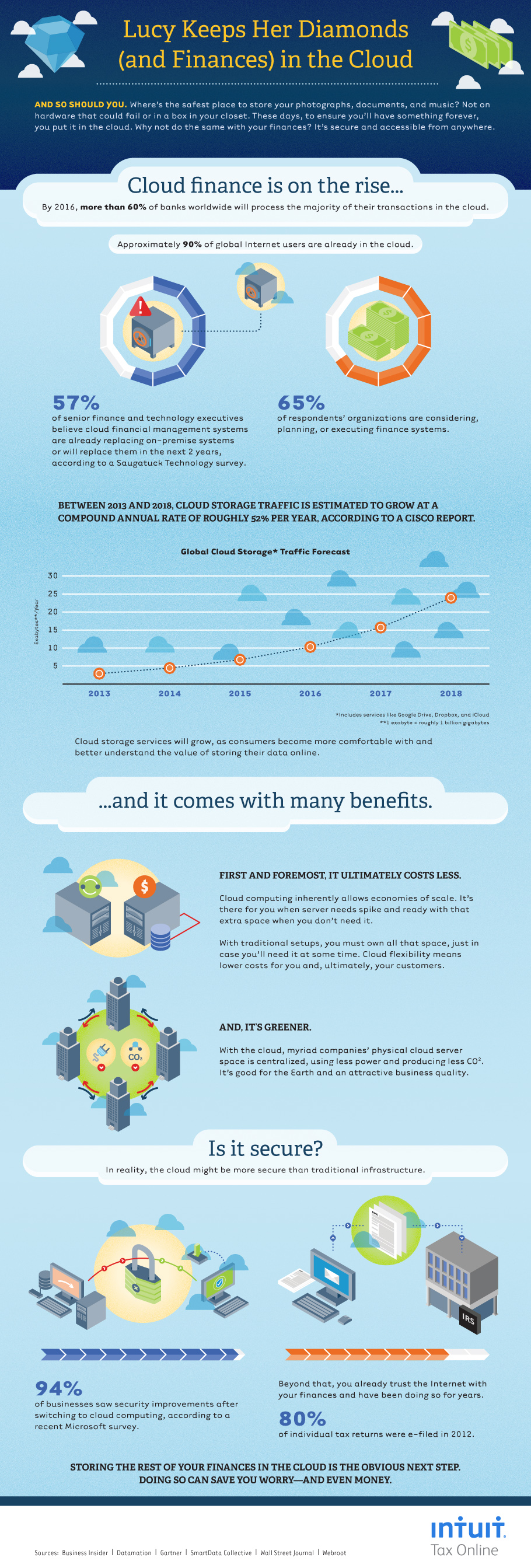 intuit infographic on cloud based storage