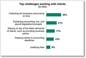 sage small business accountants survey